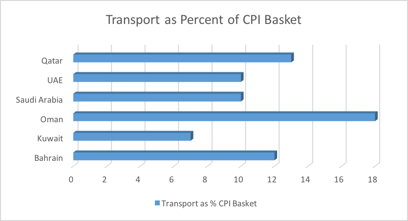Transport as Percent of CPI Basket