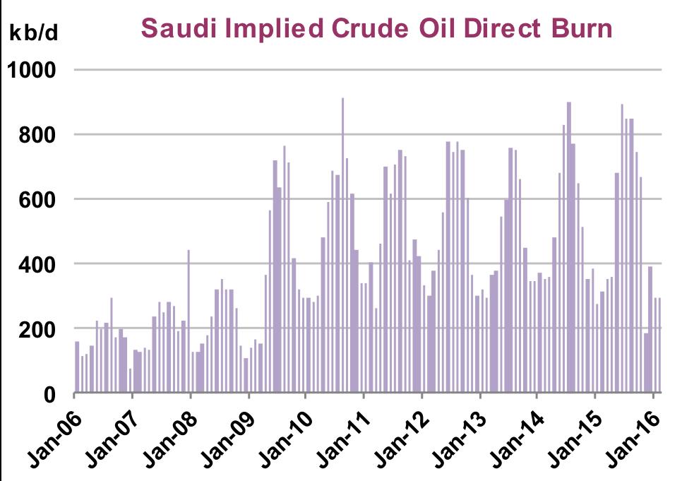 Saudi Energy Ministry chart 2