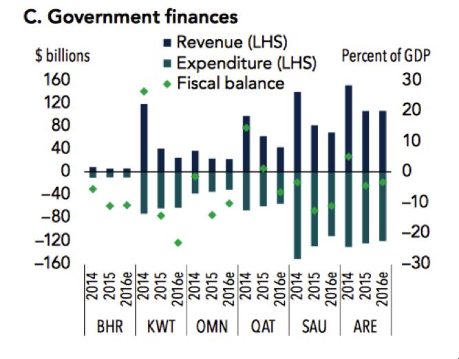 World Bank, IMF, Haver Analytics, Bloomberg.