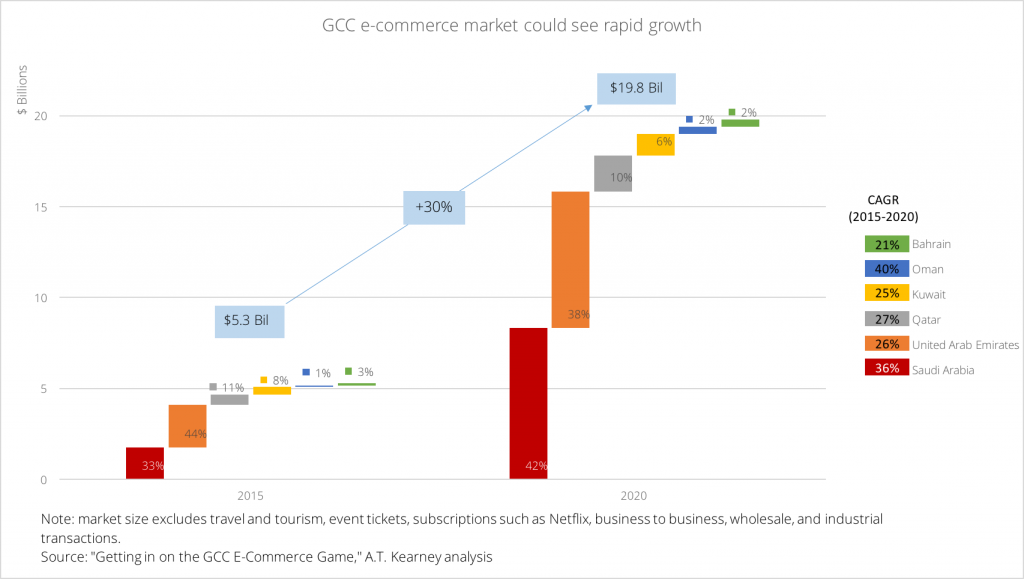 gcc-e-commerce-market-size