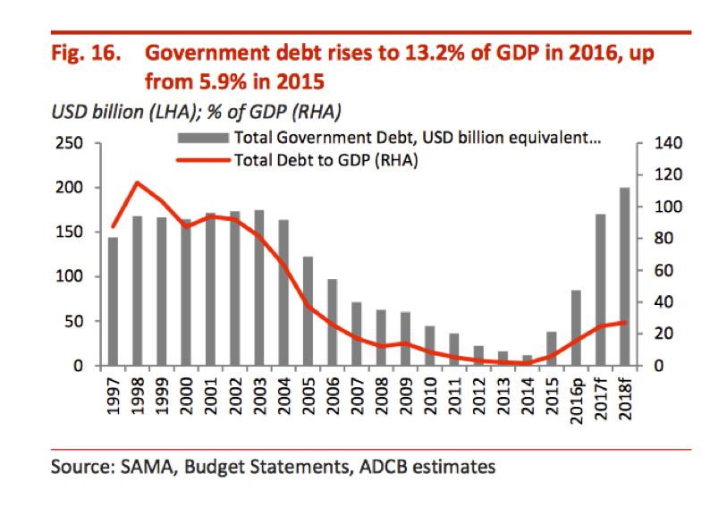 govt-debt-rises