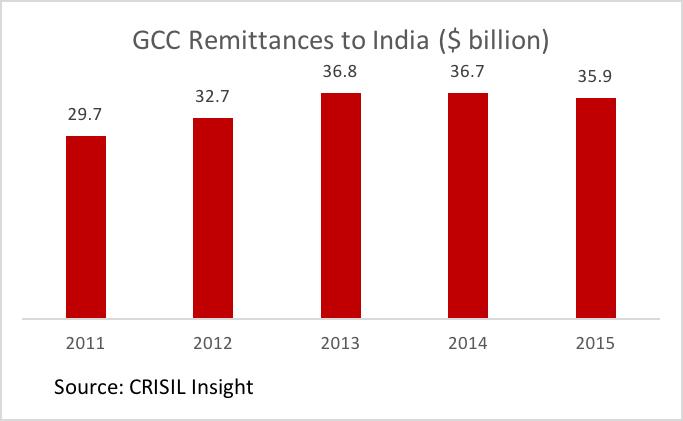 gcc-india_chart-2