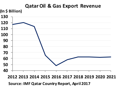 Qatar Moves to Ensure LNG Dominance