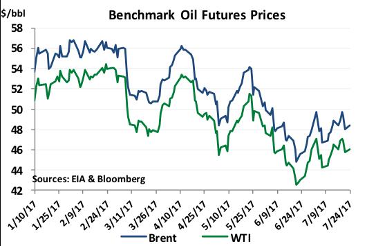 Benchmark Oil Futures Prices