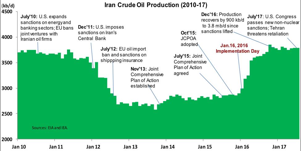 Iran Crude Oil Production