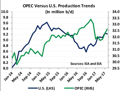 OPEC vs US Production Trends