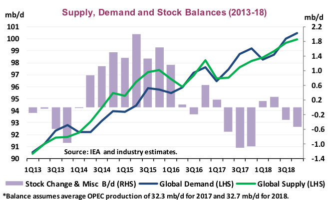 Supply Demand and Stock Balances