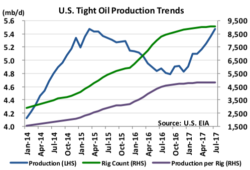 U.S. Tight Oil Production Trends