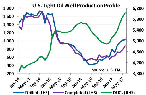 US Tight Oil Well Production