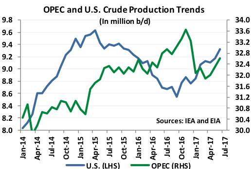 OPEC and US Crude Production Trends