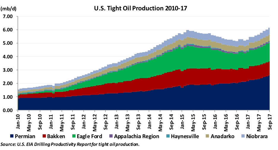 U.S. Tight Oil Production