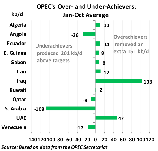 OPEC Over and Under Achievers
