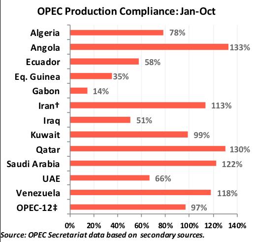 OPEC Production Compliance