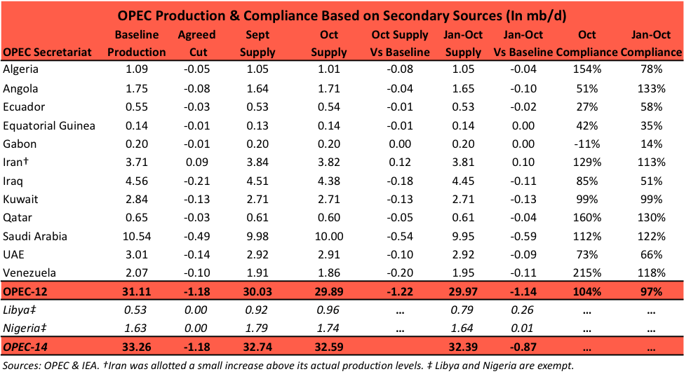 OPEC Production and Compliance Based on Secondary Sources