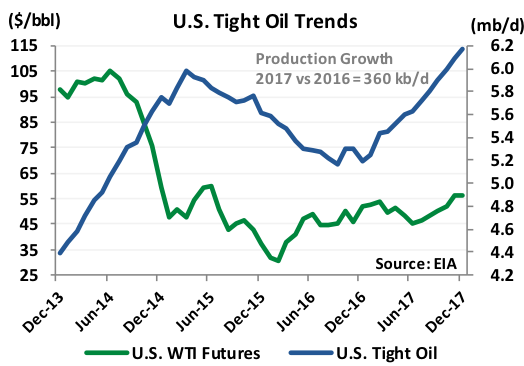 US Tight Oil Trends