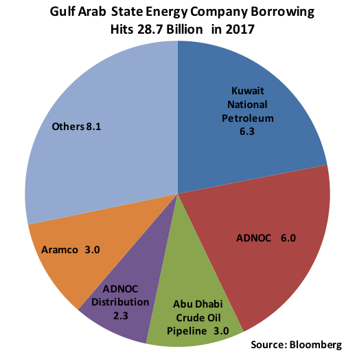 Energy Company Borrowing
