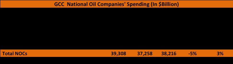 GCC National Oil Companies Spending