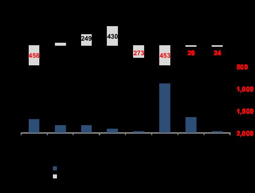 OPEC Production and Revenue Changes