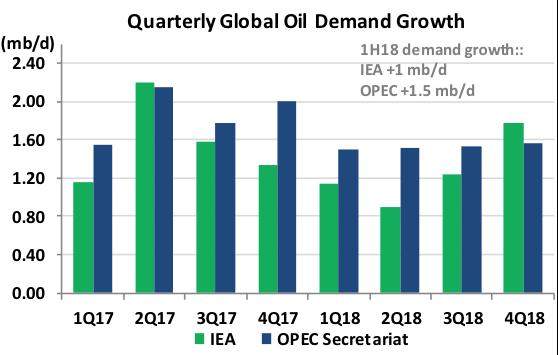 Quarterly Global Oil Demand Growth