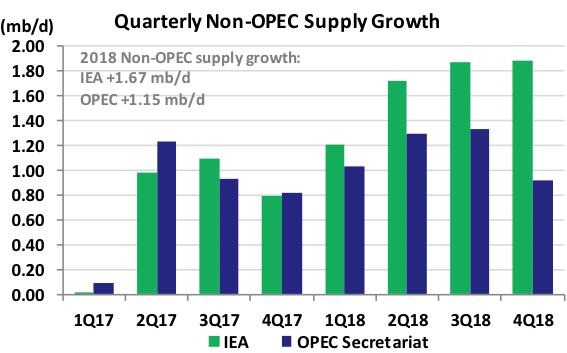 Quarterly Non Opec Supply Growth