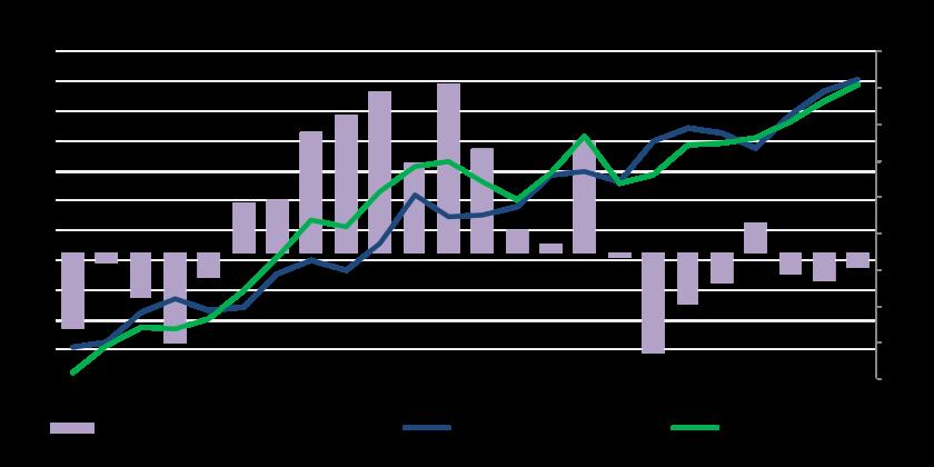 Supply Demand and Stock Balances