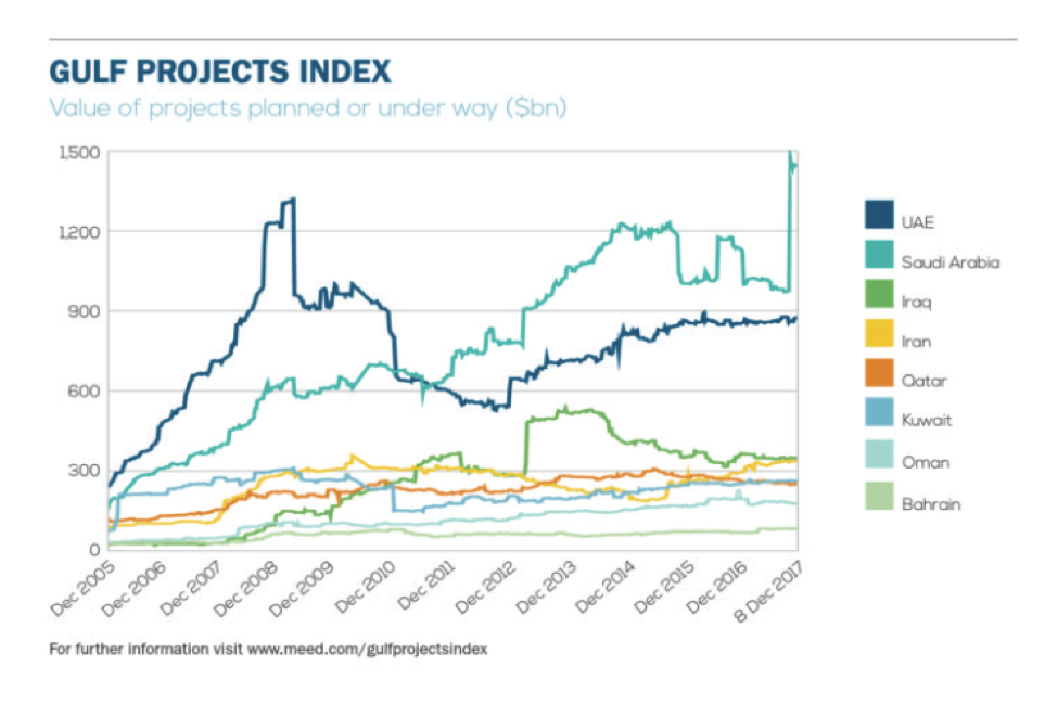 Gulf Projects Index