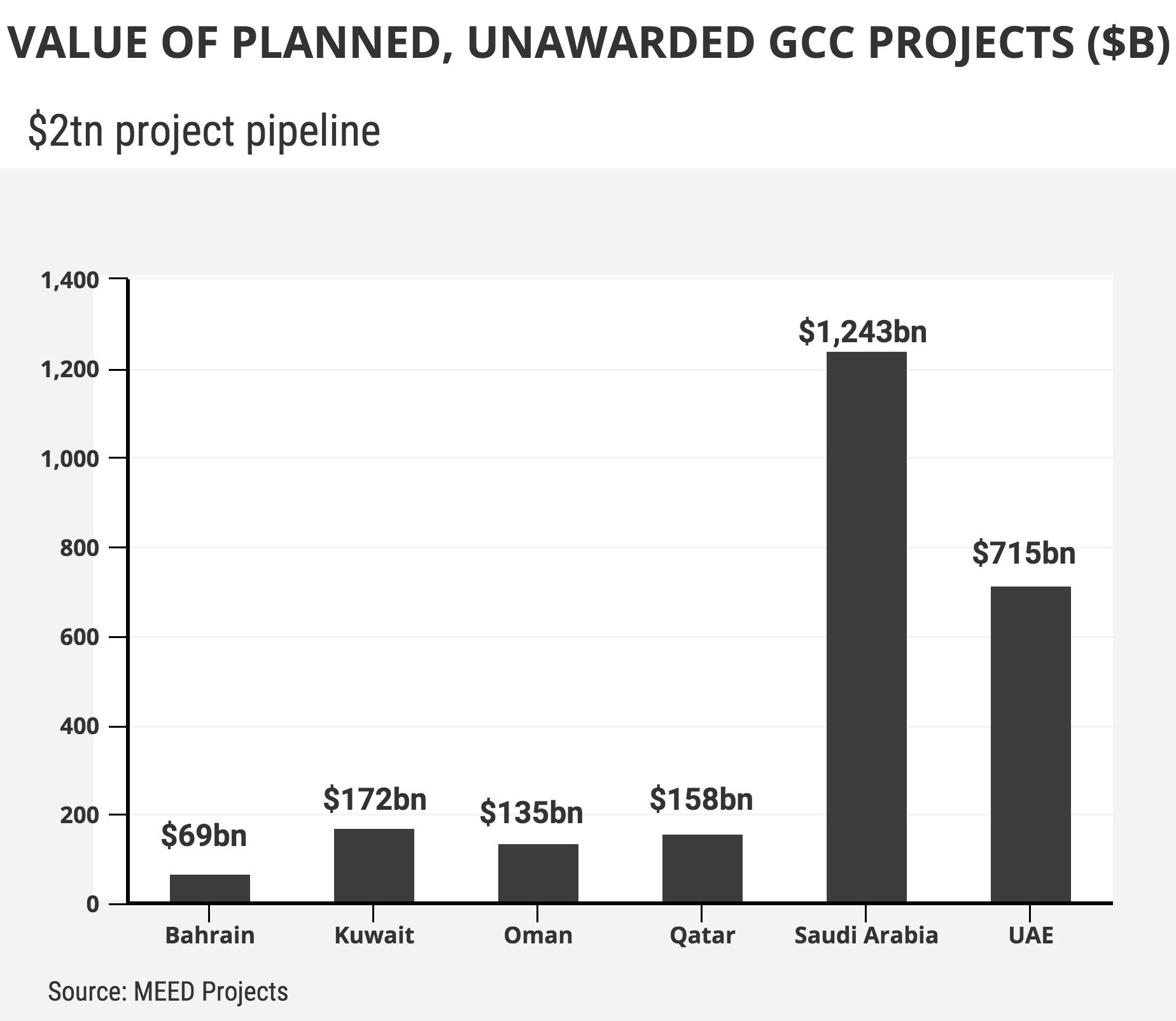 Value of Planned, Unawarded GCC Projects