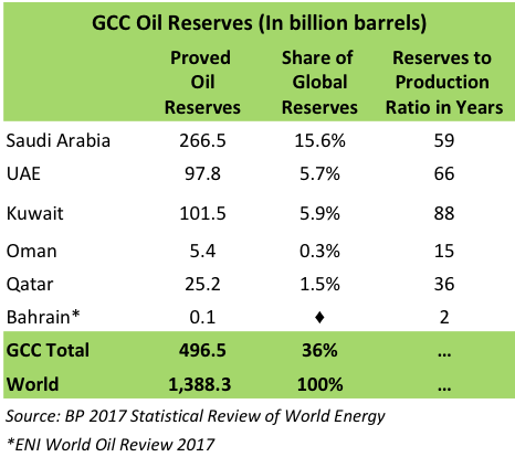 GCC Oil Reserves