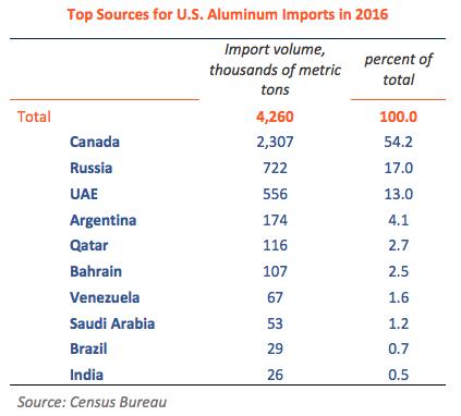 US Aluminum Import Sources